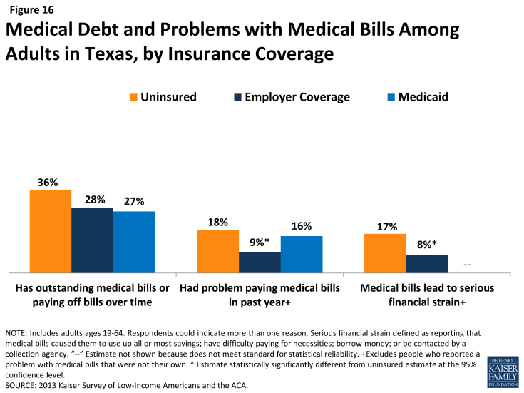 Figure 16: Medical Debt and Problems with Medical Bills Among Adults in Texas, by Insurance Coverage