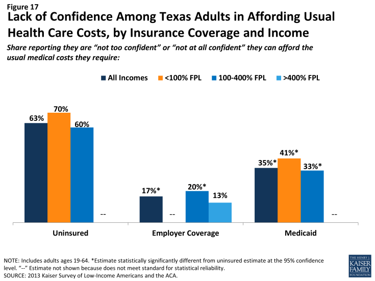 Figure 17: Lack of Confidence Among Texas Adults in Affording Usual Health Care Costs, by Insurance Coverage and Income