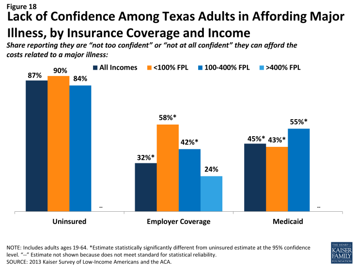 Figure 18: Lack of Confidence Among Texas Adults in Affording Major Illness, by Insurance Coverage and Income