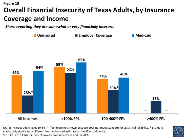 Figure 19: Lack of Confidence Among Texas Adults in Affording Major Illness, by Insurance Coverage and Income