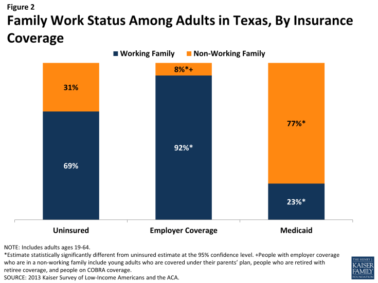 Figure 2: Family Work Status Among Adults in Texas, By Insurance Coverage