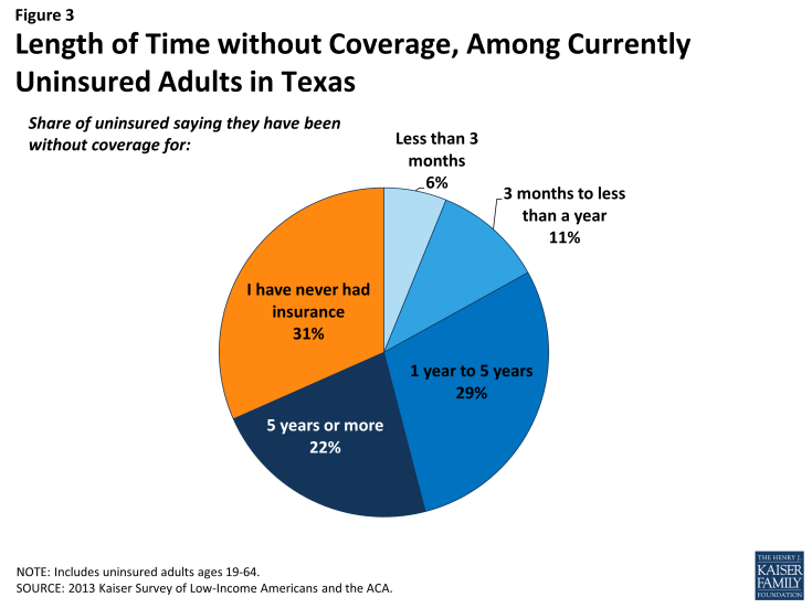 Figure 3: Length of Time without Coverage, Among Currently Uninsured Adults in Texas