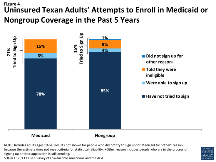 Figure 4: Uninsured Texan Adults' Attempts to Enroll in Medicaid or Nongroup Coverage in the Past 5 Years