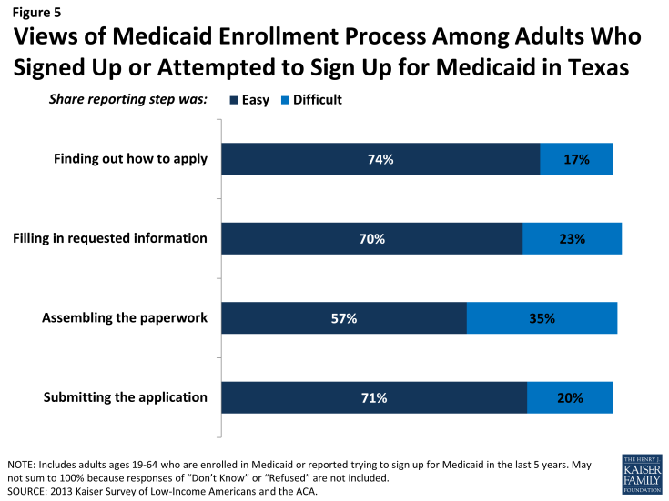 Figure 5: Views of Medicaid Enrollment Process Among Adults Who Signed Up or Attempted to Sign Up for Medicaid in Texas