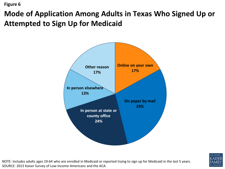 Figure 6: Mode of Application Among Adults in Texas Who Signed Up or Attempted to Sign Up for Medicaid