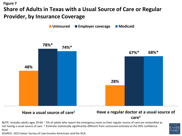 Figure 7: Share of Adults in Texas with a Usual Source of Care or Regular Provider, by Insurance Coverage