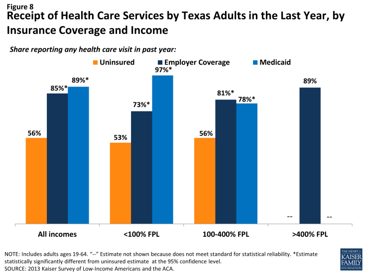 Figure 8: Receipt of Health Care Services by Texas Adults in the Last Year, by Insurance Coverage and Income