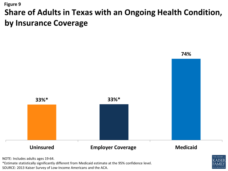 Figure 9: Share of Adults in Texas with an Ongoing Health Condition, by Insurance Coverage