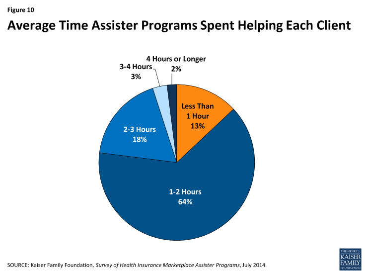 Figure 10: Average Time Assister Programs Spent Helping Each Client