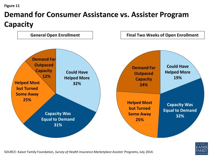 Figure 11: Demand for Consumer Assistance vs. Assister Program Capacity
