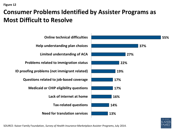 Figure 12: Consumer Problems Identified by Assister Programs as Most Difficult to Resolve