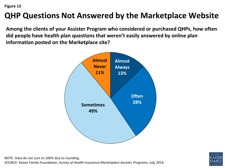 Figure 13: QHP Questions Not Answered by the Marketplace Website