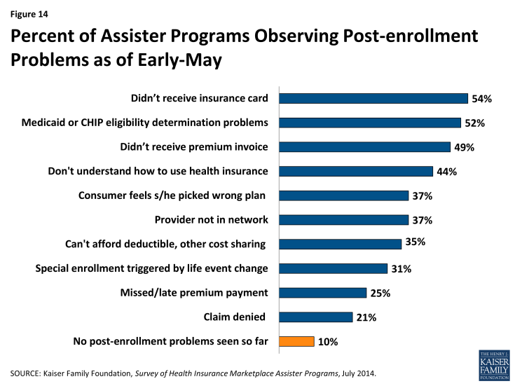 Figure 14: Percent of Assister Programs Observing Post-enrollment Problems as of Early-May
