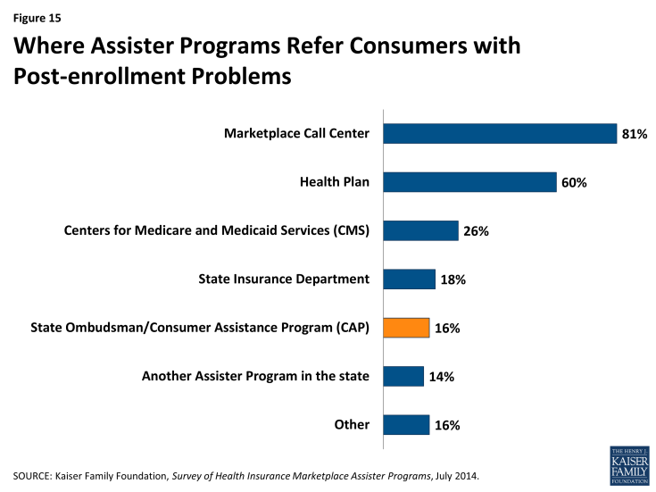 Figure 15: Where Assister Programs Refer Consumers with Post-enrollment Problems