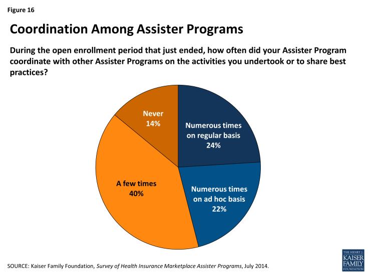 Figure 16: Coordination Among Assister Programs
