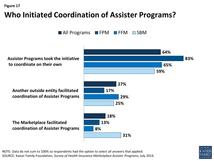 Figure 17: Who Initiated Coordination of Assister Programs?