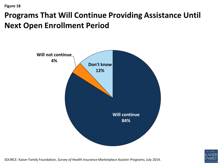 Figure 18: Programs That Will Continue Providing Assistance Until Next Open Enrollment Period