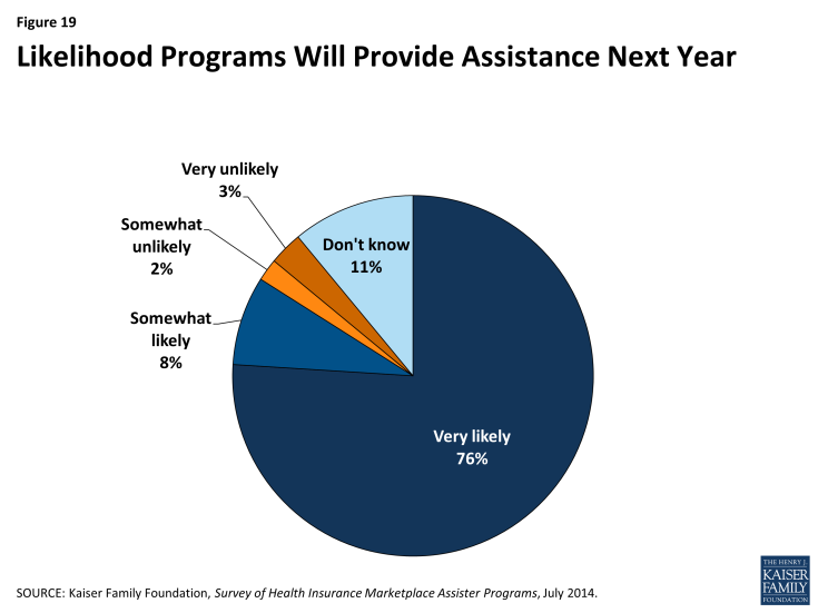 Figure 19: Likelihood Programs Will Provide Assistance Next Year