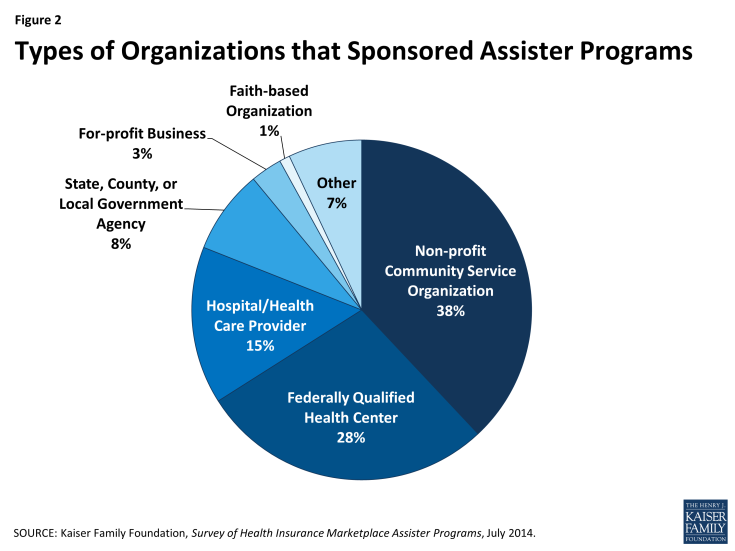 Figure 2: Types of Organizations that Sponsored Assister Programs
