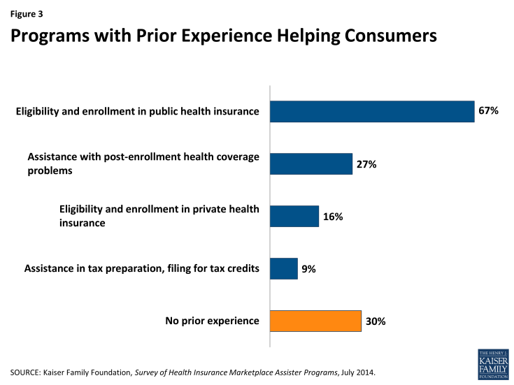 Figure 3: Programs with Prior Experience Helping Consumers