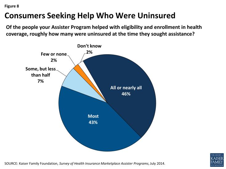 Figure 8: Consumers Seeking Help Who Were Uninsured
