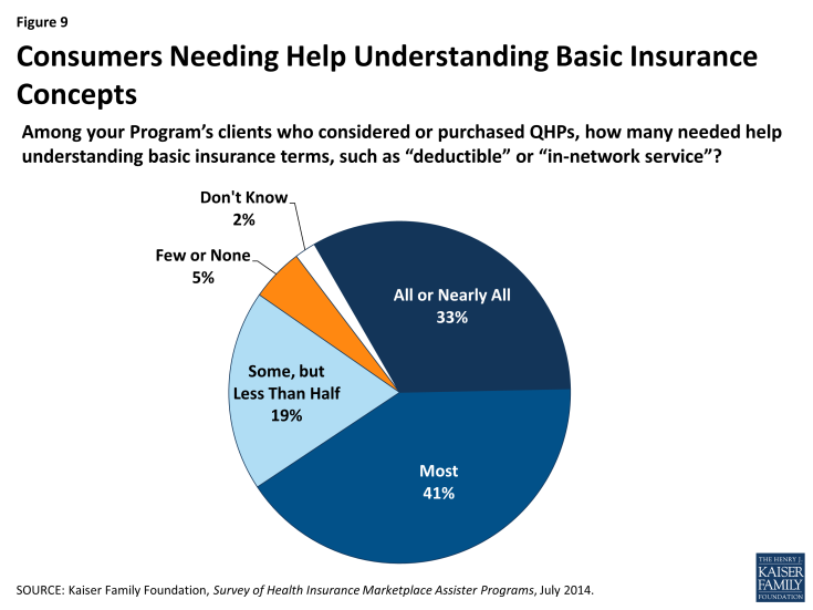 Figure 9: Consumers Needing Help Understanding Basic Insurance Concepts