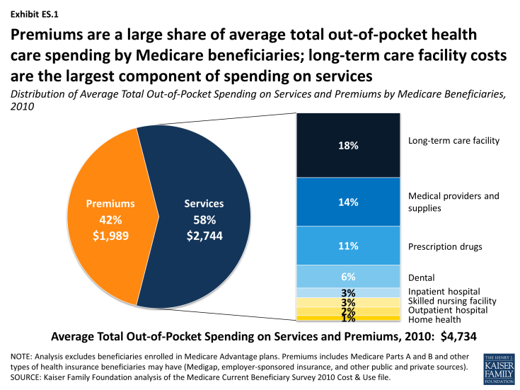 Exhibit ES-1: Distribution of Average Total Out-of-Pocket Spending on Services and Premiums by Medicare Beneficiaries, 2010