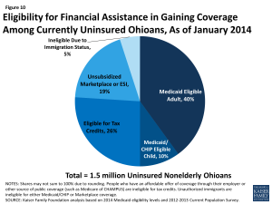 Figure 10: Eligibility for Financial Assistance in Gaining Coverage Among Currently Uninsured Ohioans, As of January 2014