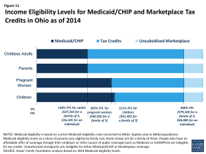 Figure 11: Income Eligibility Levels for Medicaid/CHIP and Marketplace Tax Credits in Ohio as of 2014