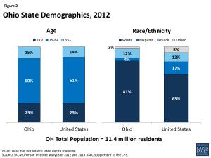 Ohio State Demographics, 2012
