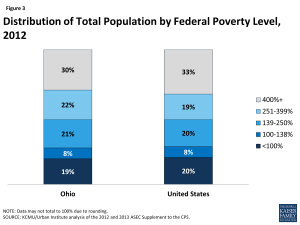 Distribution of Total Population by Federal Poverty Level, 2012