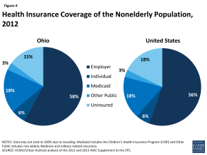 Health Insurance Coverage of the Nonelderly Population, 2012