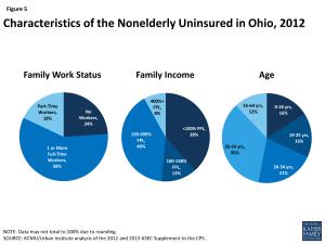 Characteristics of the Nonelderly Uninsured in Ohio, 2012