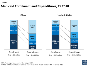 Medicaid Enrollment and Expenditures, FY 2010
