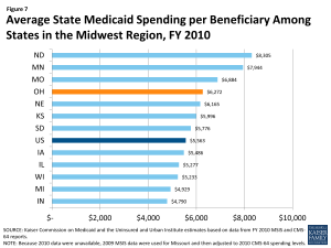Average State Medicaid Spending per Beneficiary Among States in the Midwest Region, FY 2010