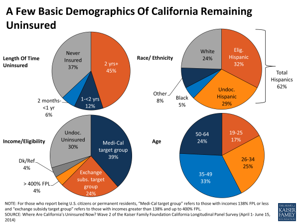 A Few Basic Demographics Of California Remaining Uninsured