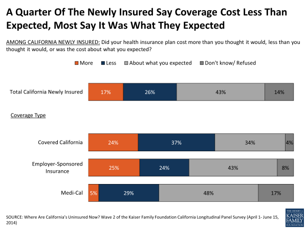 A Quarter Of The Newly Insured Say Coverage Cost Less Than Expected, Most Say It Was What They Expected