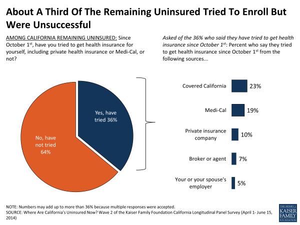 About A Third Of The Remaining Uninsured Tried To Enroll But Were Unsuccessful