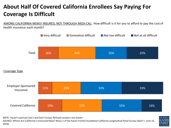 About Half Of Covered California Enrollees Say Paying For Coverage Is Difficult