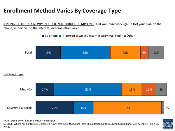 Enrollment Method Varies By Coverage Type