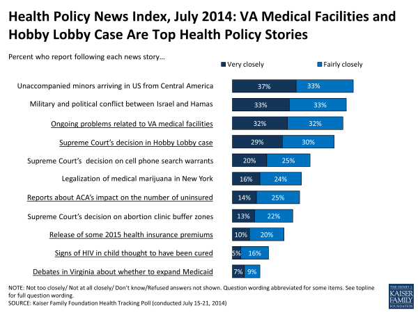 Health Policy News Index, July 2014: VA Medical Facilities and Hobby Lobby Case Are Top Health Policy Stories