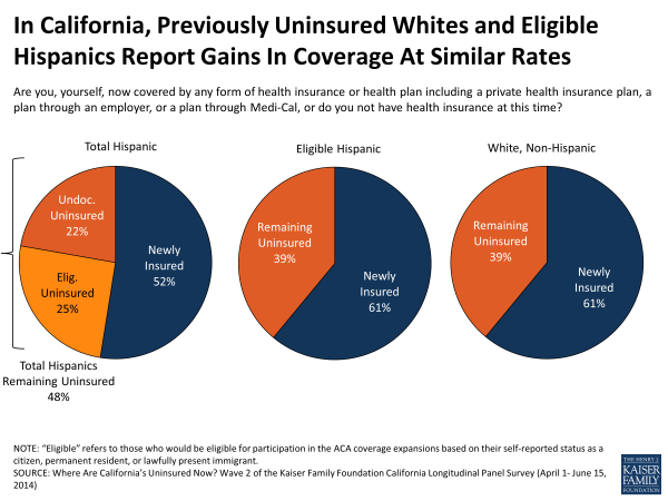 Sources Of Coverage Among California's Previously Uninsured