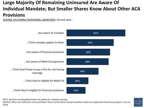 Large Majority Of Remaining Uninsured Are Aware Of Individual Mandate; But Smaller Shares Know About Other ACA Provisions