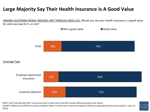 Large Majority Say Their Health Insurance Is A Good Value