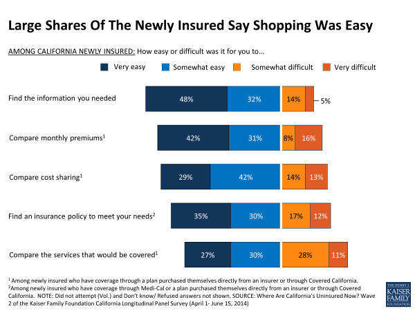 Large Shares Of The Newly Insured Say Shopping Was Easy