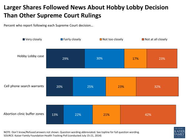 Larger Shares Followed News About Hobby Lobby Decision Than Other Supreme Court Rulings