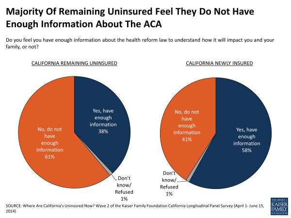 Majority Of Remaining Uninsured Feel They Do Not Have Enough Information About The ACA