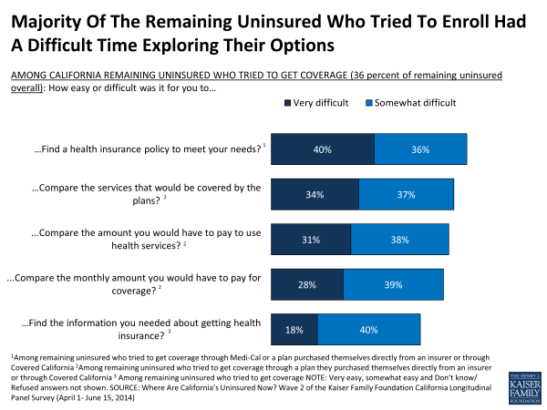 Majority Of The Remaining Uninsured Who Tried To Enroll Had A Difficult Time Exploring Their Options