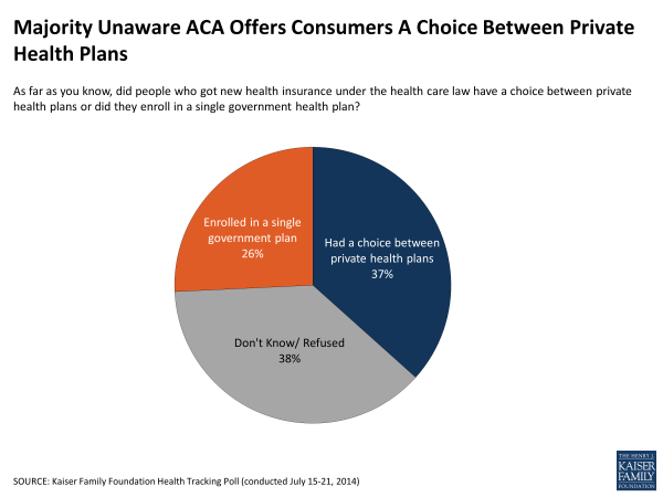 Majority Unaware ACA Offers Consumers A Choice Between Private Health Plans