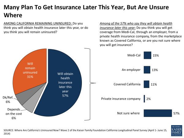 Many Plan To Get Insurance Later This Year But Are Unsure Where